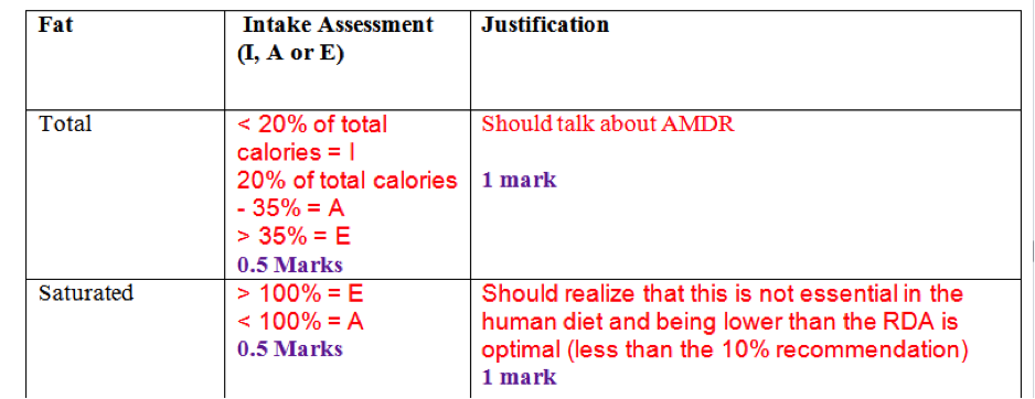 Sample of the answer key used by TAs use to mark the diet analysis